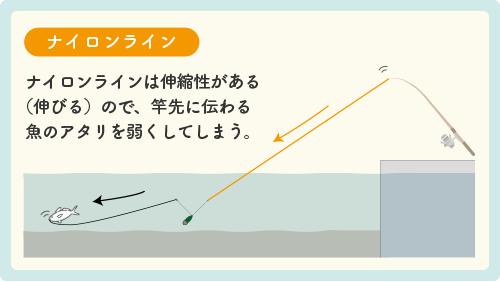 ナイロンラインは伸縮性がある(伸びる)ので、竿先に伝わる魚のアタリを弱くしてしまう。
